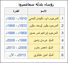 مدينة شفاعمرو الفلسطينية في الجليل الأسفل